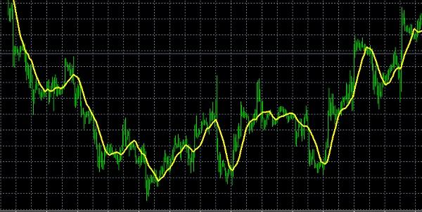 meta-trader-4-hareketli-ortalamalar-grafikleri