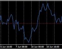 meta-trader-4-momentum-grafigi