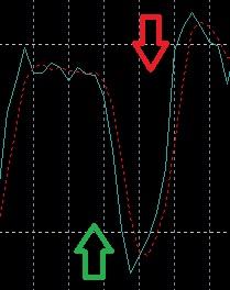 meta-trader-4-stokastik-osilatoru-sinyal