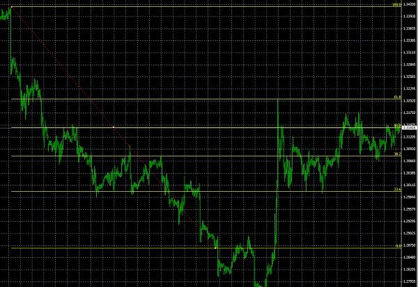meta-trader-4-fibonanci-dizileri