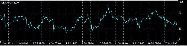 meta-trader-4-rsi-relative-strength-index